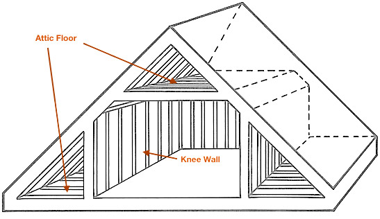 Kb Attics Knee Walls Vaults Snugg Pro