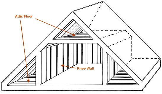 Kb attics knee walls vaults snugg pro for Knee wall support