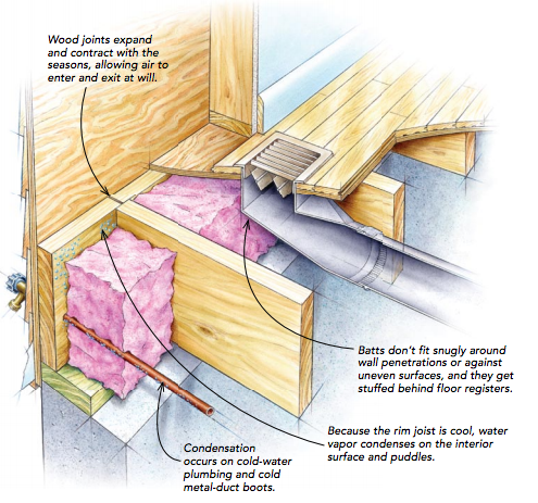 How To Bluid A Fire Break In A Home Attic How To Repair A
